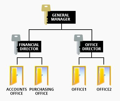 image004 - Master Key System Services